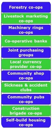 Listing of types of co-ops